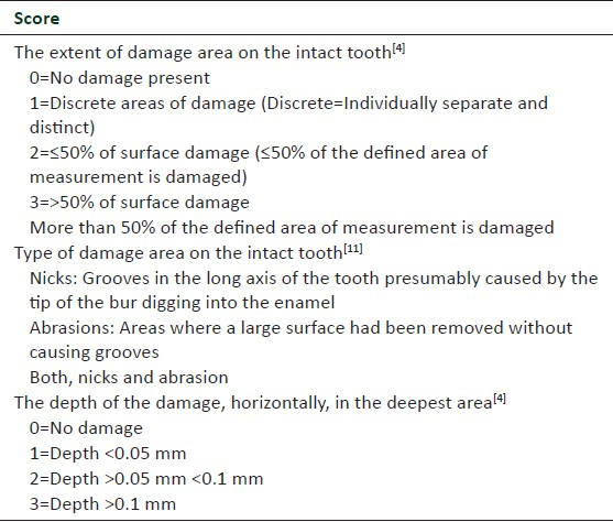 Table 1: Index for screening the casts for damage to the teeth