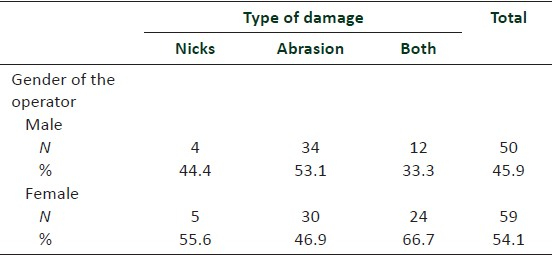 Table 2: Type of damage according to the gender of the operator