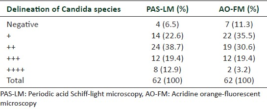 Table 6: Comparison of delineation of Candida species seen in each slide stained with different techniques