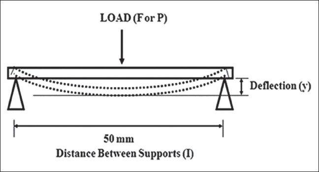Physical and mechanical properties of pressure-molded and ...
