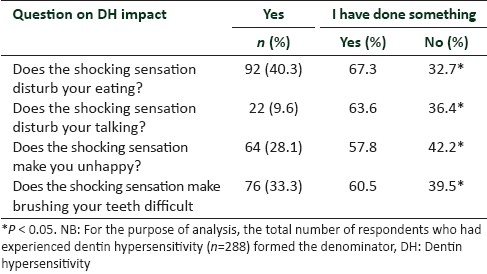 Table 4: Bivariate analysis of the impact of dentin hypersensitivity and action taken