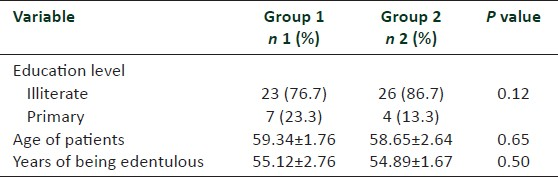 Table 1: Characteristics of group 1 and group 2 patients who participated in the study