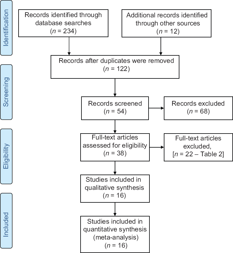 Figure 1: PRISMA flowchart for the selection of reported studies