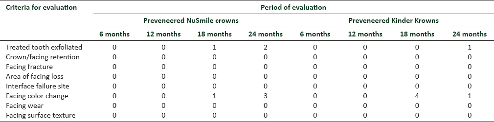 Table 1: Clinical outcome of Preveneered NuSmile and Kinder Krowns at 24 months (n=20)