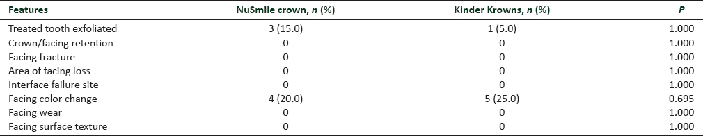 Table 2: Comparison of clinical outcome of NuSmile crowns and Kinder Krowns at 24 months (n=20)