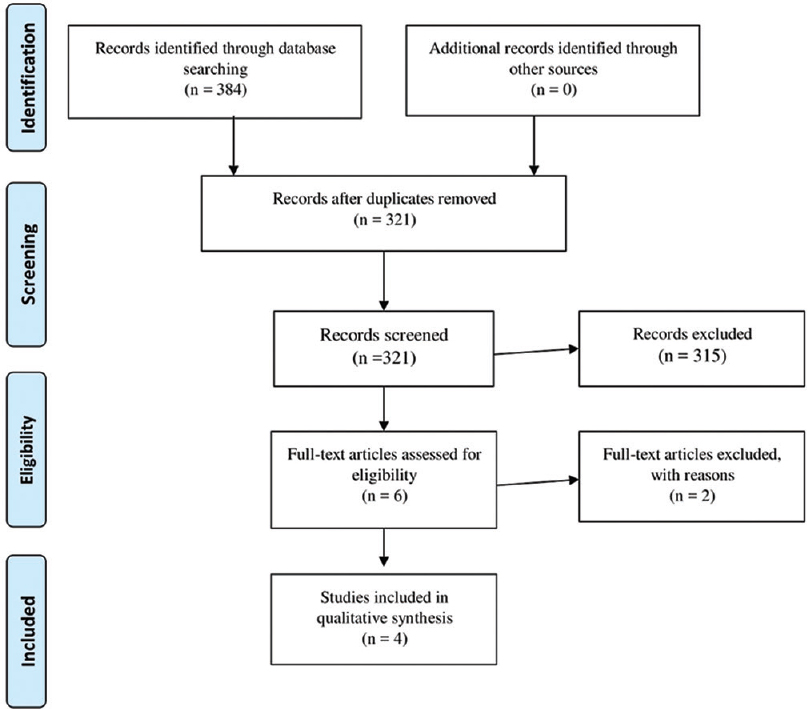 Figure 1: Flowchart of the study selection process