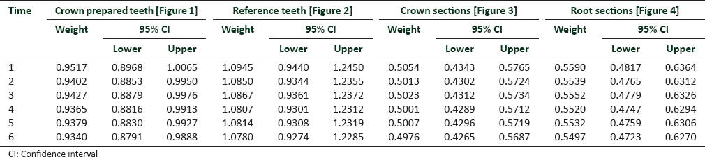 Table 2: Average weight of teeth after incubator cycles