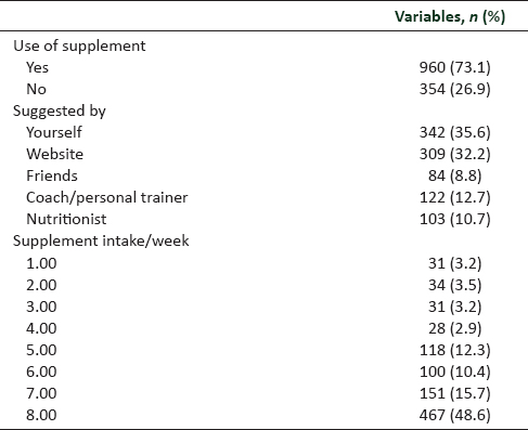 Table 3: Use of nutritional supplements among the study subjects