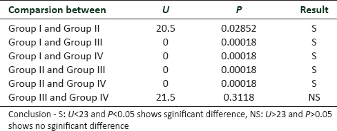 Table 2: Comparsion of viable periodontal ligament cells between the groups by Mann-Whithey test (<i>U</i> value)